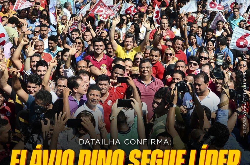 Flávio Dino segue líder nas pesquisas vencendo no 1º turno com 61%